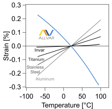 ALLVAR's negative strain is shown. The negative thermal expansion is the derivitave of this strain with respect to temperature.