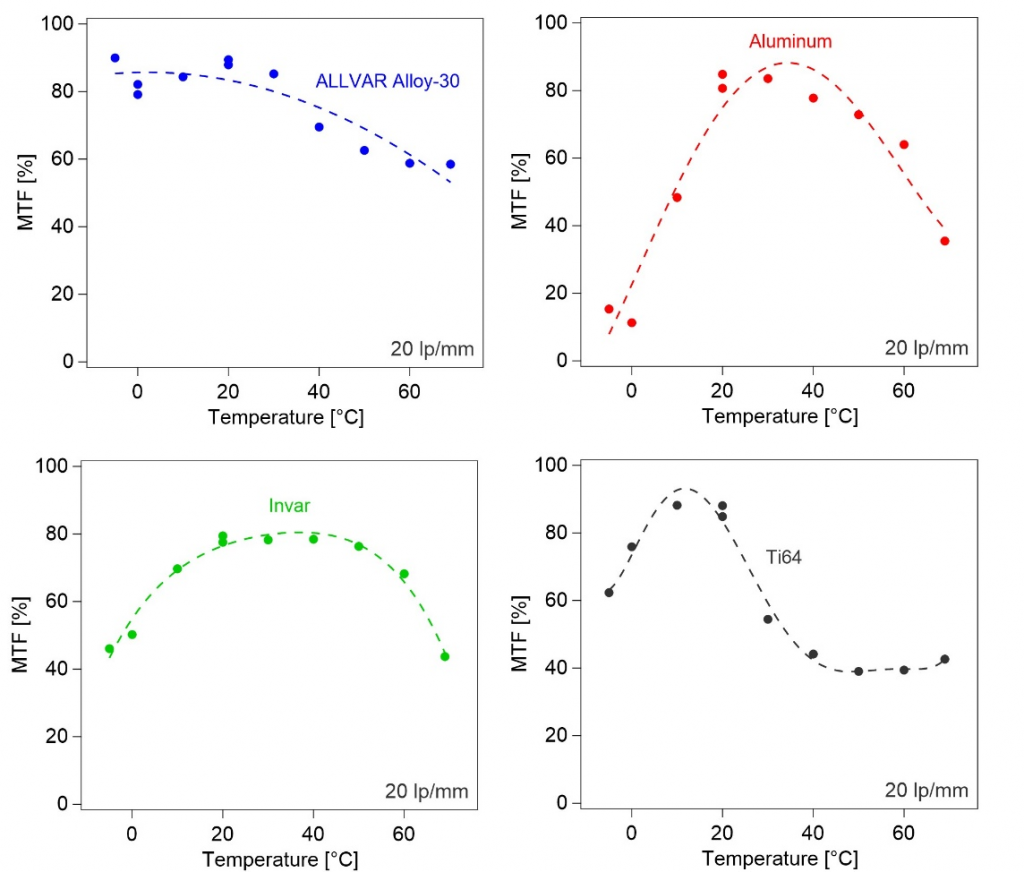 Modular Transfer Function (MTF) Measures comparing the thermal performance of negative thermal expansion allvar alloys to Aluminum 6061, Invar 36, and Titanium 6-4