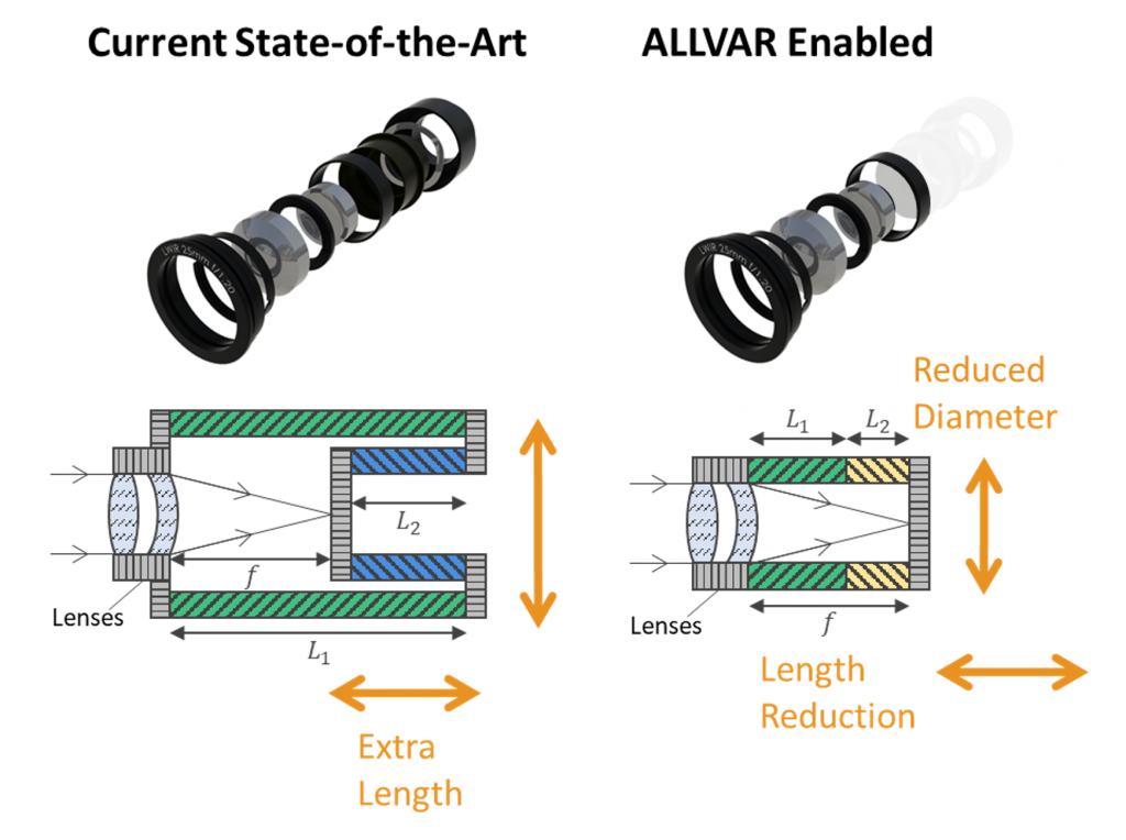 Negative Thermal Expansion can make athermalized optics smaller, ligher, and more cost effective.