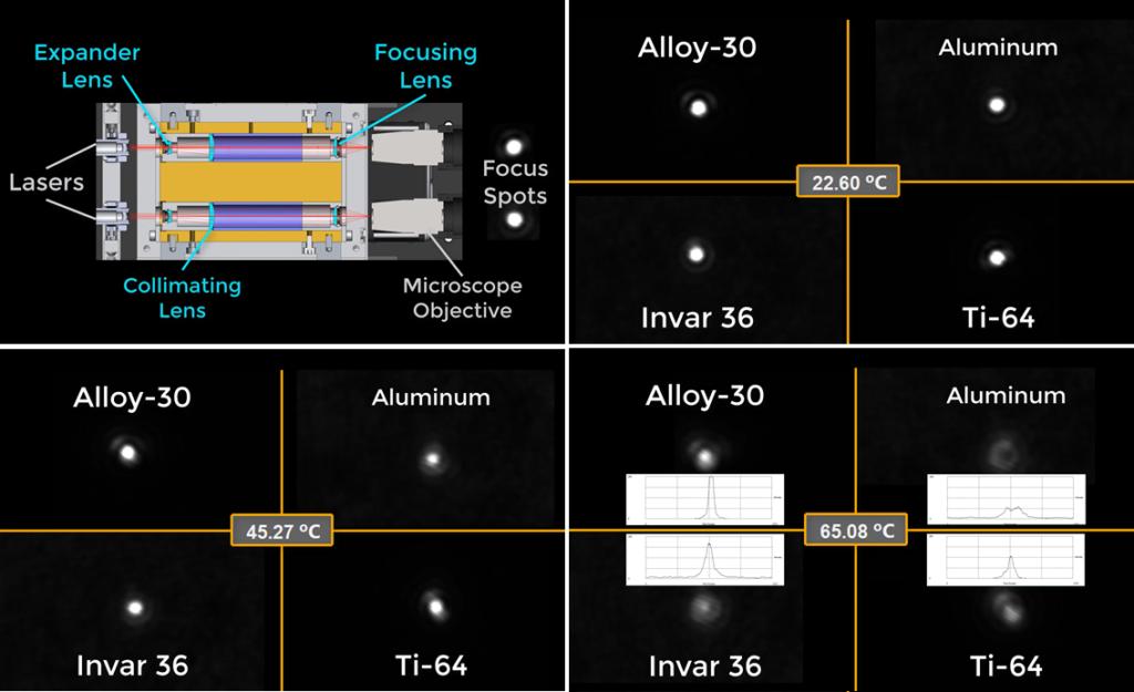 Negative Thermal Expansion Thermal Mismatch compensators compared to Aluminum 6061, Invar 36, and Titanium 6-4